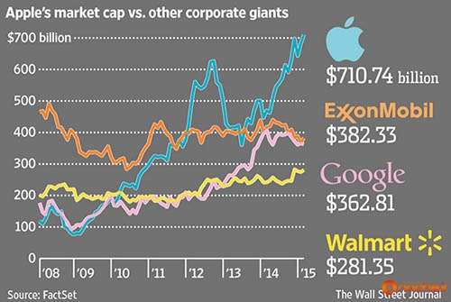 Apple-becomes-the-first-company-ever-to-reach-a-market-cap-of-700-billion (1)