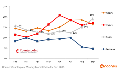 China-Smartphone-Market-Share-through-September-2015_Counterpoint-Research-1024x613