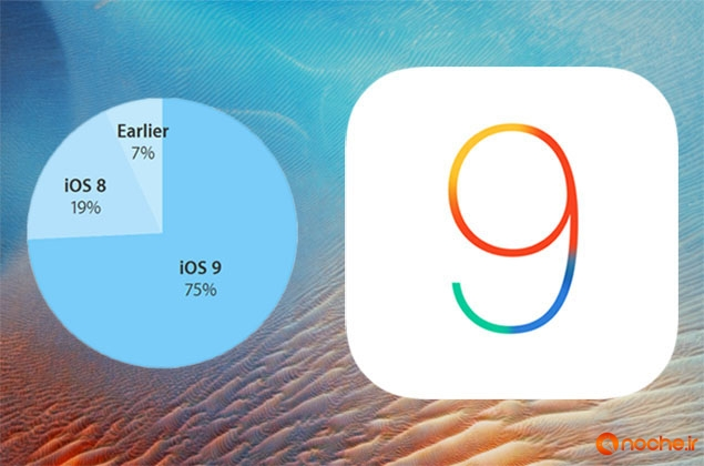 ios 9 adoption 11 jan 2016.