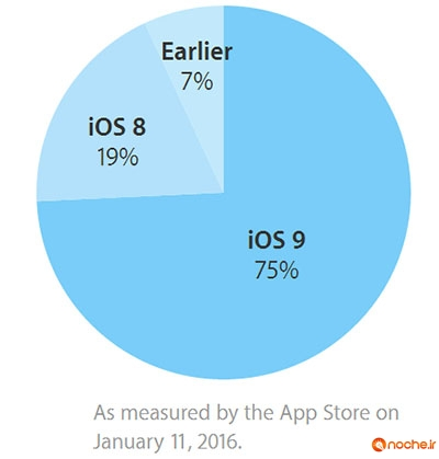 ios 9 adoption 11 jan 2016